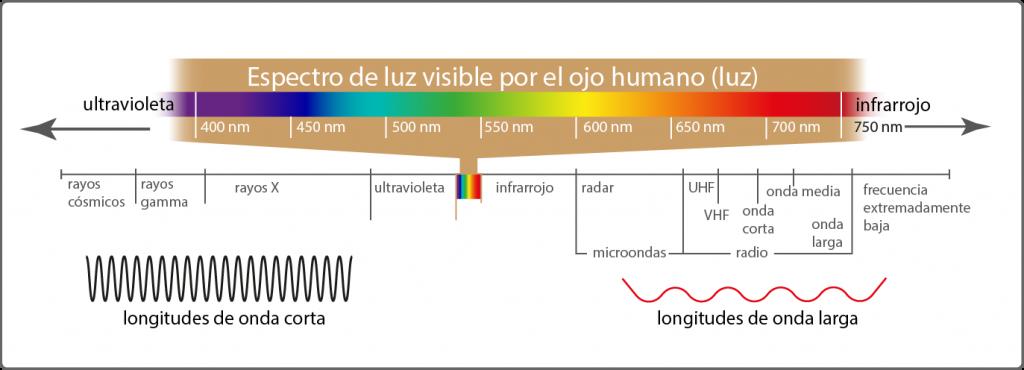 espectro-luz-visible